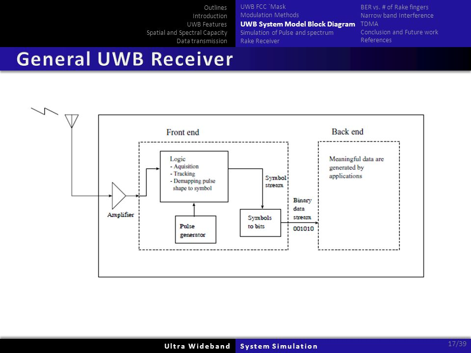 Ultra WidebandUltra WidebandSystem SimulationSystem Simulation 17/39 Outlines Introduction UWB Features Spatial and Spectral Capacity Data transmissio
