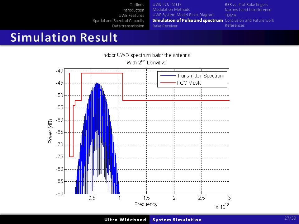 Ultra WidebandUltra WidebandSystem SimulationSystem Simulation 27/39 Outlines Introduction UWB Features Spatial and Spectral Capacity Data transmissio
