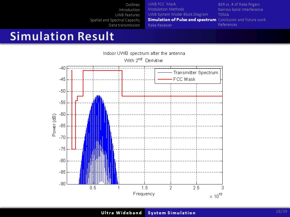 Ultra WidebandUltra WidebandSystem SimulationSystem Simulation 28/39 Outlines Introduction UWB Features Spatial and Spectral Capacity Data transmissio