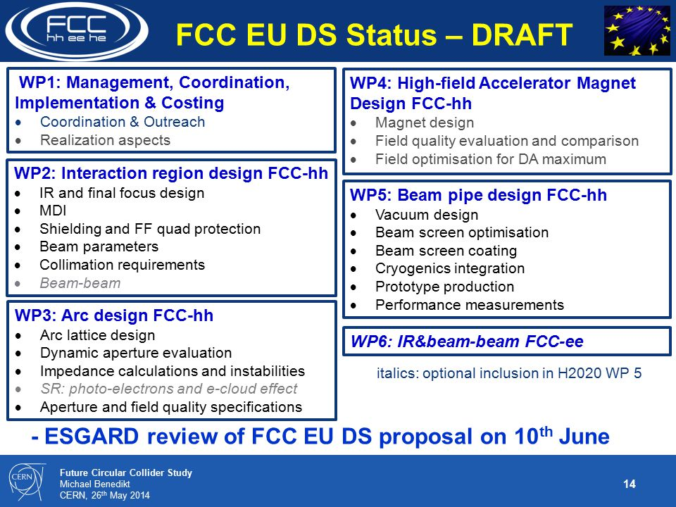 14 Future Circular Collider Study Michael Benedikt CERN, 26 th May 2014 - ESGARD review of FCC EU DS proposal on 10 th June WP4: High-field Accelerator Magnet Design FCC-hh  Magnet design  Field quality evaluation and comparison  Field optimisation for DA maximum WP3: Arc design FCC-hh  Arc lattice design  Dynamic aperture evaluation  Impedance calculations and instabilities  SR: photo-electrons and e-cloud effect  Aperture and field quality specifications WP2: Interaction region design FCC-hh  IR and final focus design  MDI  Shielding and FF quad protection  Beam parameters  Collimation requirements  Beam-beam WP5: Beam pipe design FCC-hh  Vacuum design  Beam screen optimisation  Beam screen coating  Cryogenics integration  Prototype production  Performance measurements WP1: Management, Coordination, Implementation & Costing  Coordination & Outreach  Realization aspects WP6: IR&beam-beam FCC-ee FCC EU DS Status – DRAFT italics: optional inclusion in H2020 WP 5
