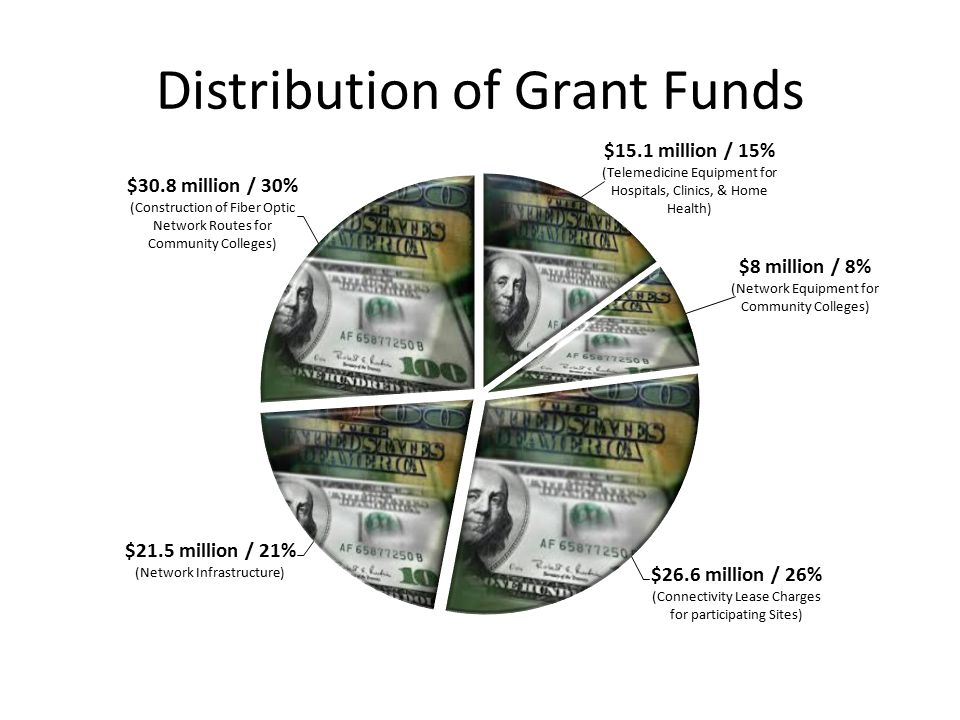 Distribution of Grant Funds