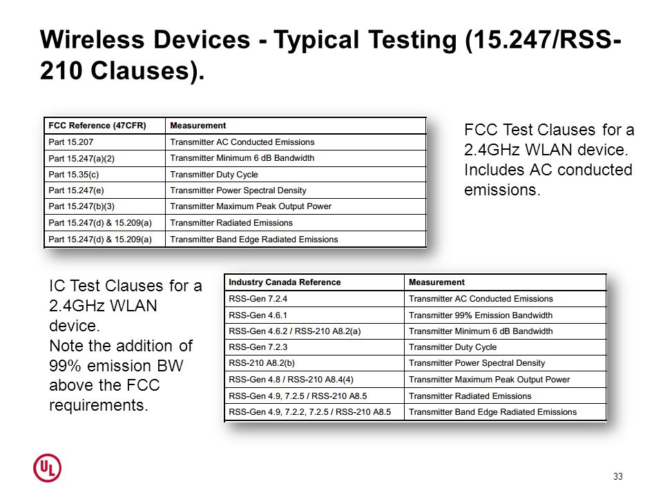 Wireless Devices - Typical Testing (15.247/RSS- 210 Clauses). 33 FCC Test Clauses for a 2.4GHz WLAN device. Includes AC conducted emissions. IC Test C