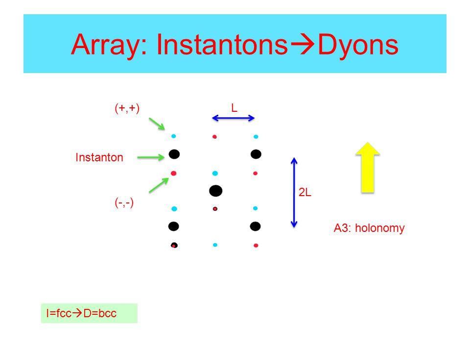 Array: Instantons  Dyons 2L L(+,+) (-,-) Instanton A3: holonomy I=fcc  D=bcc