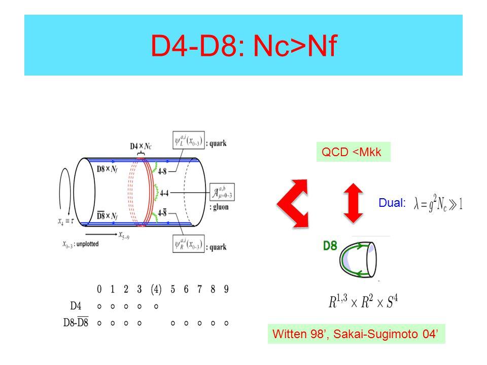 Mesons: 4D Below : Sakai and Sugimoto 04