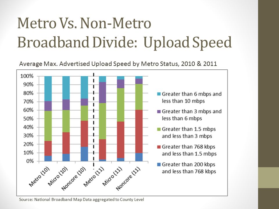 Metro Vs. Non-Metro Broadband Divide: Upload Speed Average Max.