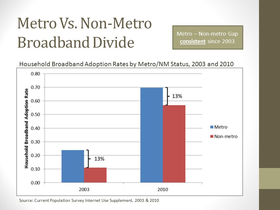 Broadband's Contribution to Economic Health in Rural Areas 1.Cross-section Spatial Models 2.First-differenced Regression 3.Propensity Score Matching 3 Distinct Modeling Efforts Listed in order of increasing claims that can be made about causality Economic Health Variables of Interest (Typically measured in 2010) 1.% of employees classified as creative class 2.% of non-farm proprietors (self-employed) 3.Non-farm proprietor income 4.Median household income 5.% in poverty 6.Number of firms with paid employees 7.Total employed Adoption / Availability Measures to Test (Measured in 2010) 1.Low % without BB Availability (<15%) 2.Hi download speeds (> 10 mbps) 3.Hi adoption rates (>60%) 4.Hi # providers (≥6) 5.High % without BB Availability (>35%) 6.Low download speeds (<3 mbps) 7.Low adoption rates (<40%) 8.Low # providers (≤3)