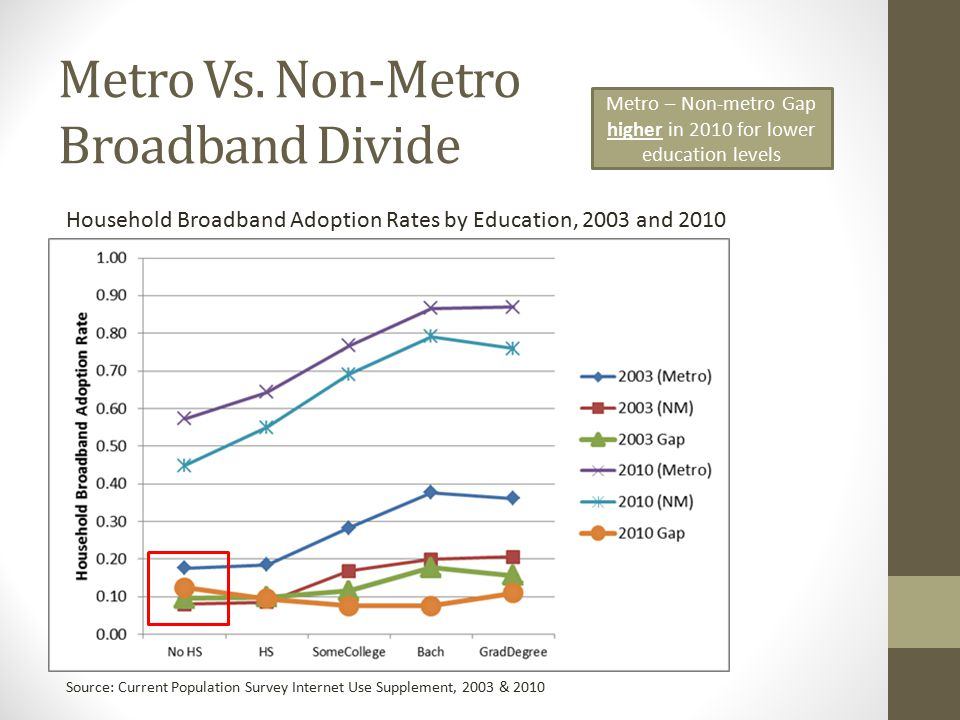 Broadband's Contribution to Economic Health in Rural Areas First differenced regressions: Dependent Variable: 2008-2010 Change in Economic Health indicators Increases in broadband adoption had a positive impact on changes in median household income and total employment (analysis limited to non-metro counties) Particularly impressive – focuses on only recent adoption and over a short period of time No impacts on economic health indicators when using change in residential providers rather than broadband adoption