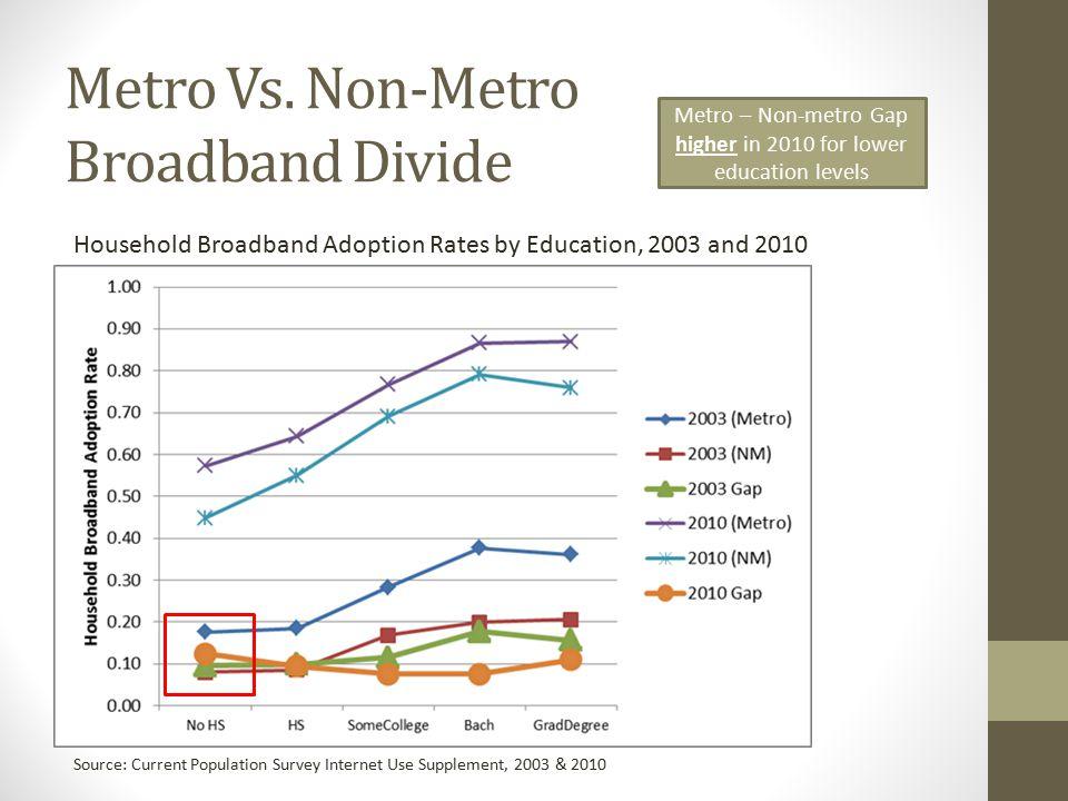Metro Vs.Non-Metro Broadband Divide: Download Speed Average Max.