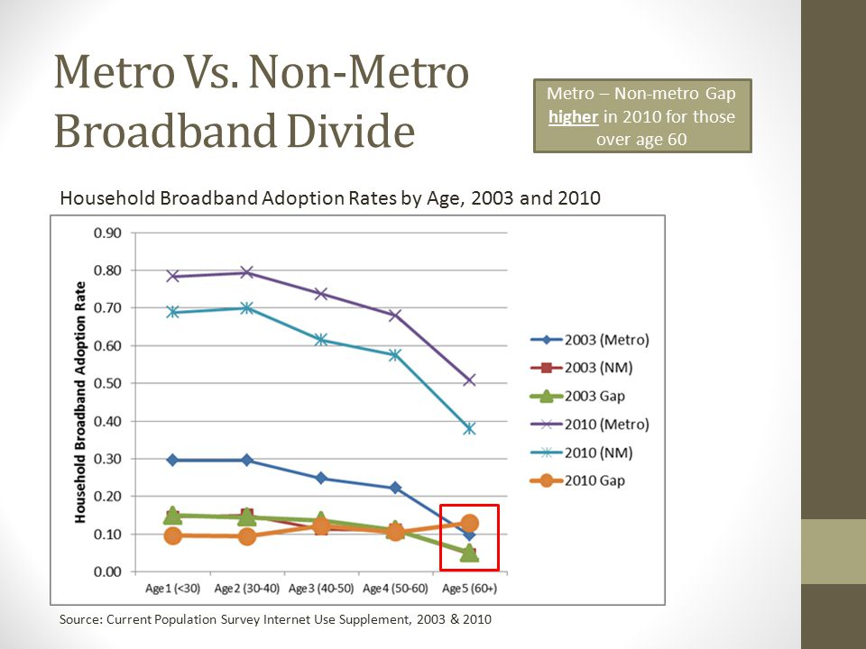 Broadband's Contribution to Economic Health in Rural Areas Propensity score matching: economic health indicators Compared treated (using broadband availability/adoption criteria) versus non-treated counties; matched based on their probabilities of reaching the broadband threshold High levels of Broadband adoption (in non-metro counties) influenced economic growth increasing median household income and reducing poverty, unemployment Low levels of Broadband adoption negatively impacted changes in number of firms, total employment, and unemployment rates Broadband adoption thresholds impact economic health more than availability