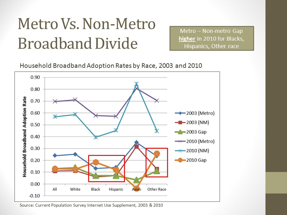 Factors Affecting Broadband Adoption in Rural Areas What Impacts Household Broadband Adoption.