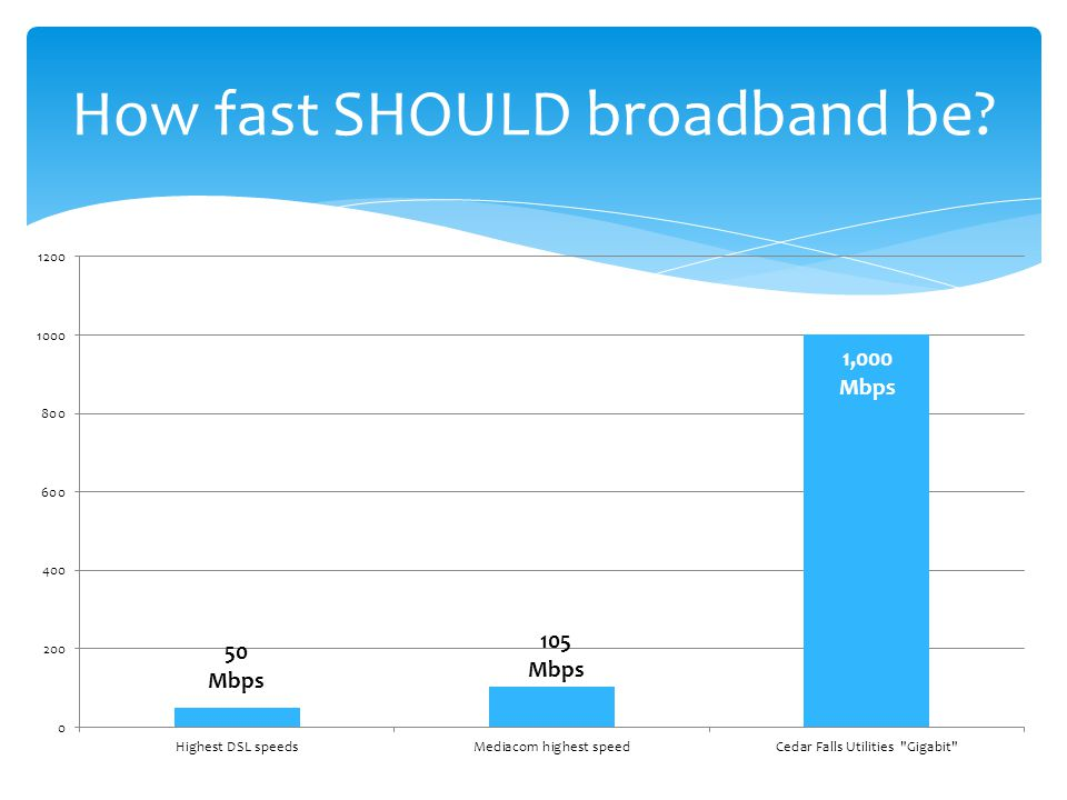 How fast SHOULD broadband be.