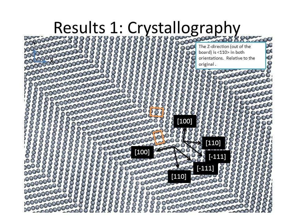 Results 1: Crystallography The Z-direction (out of the board) is in both orientations.