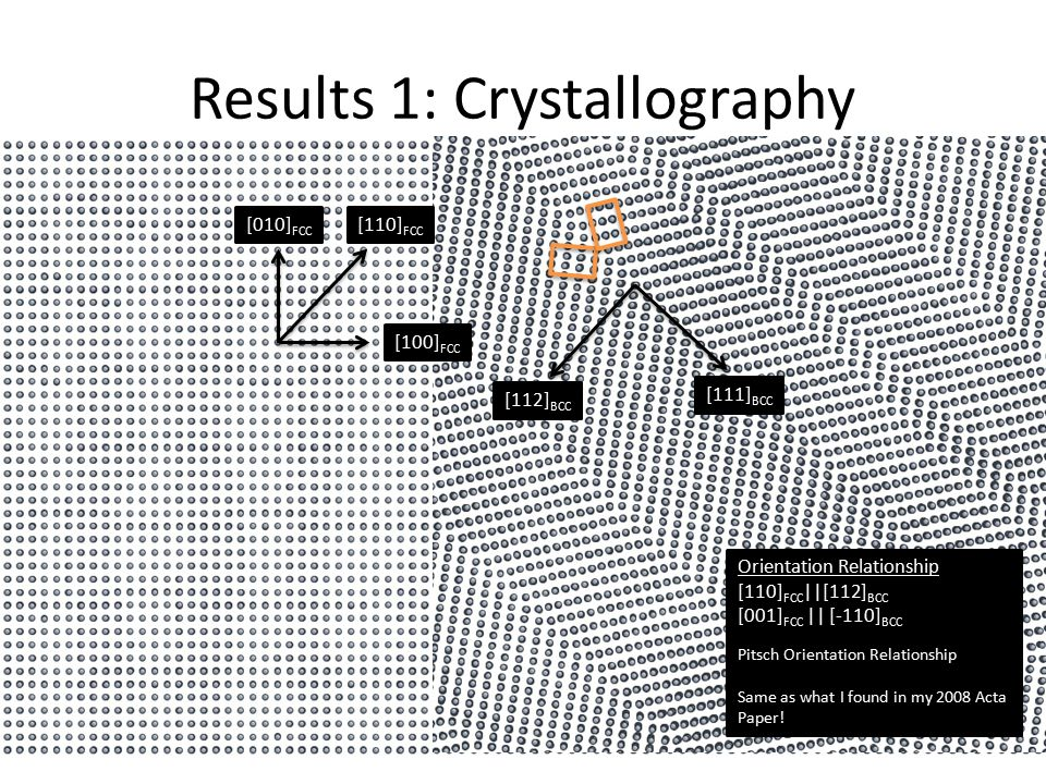 Results 1: Crystallography [110] FCC [112] BCC [111] BCC Orientation Relationship [110] FCC ||[112] BCC [001] FCC || [-110] BCC Pitsch Orientation Relationship Same as what I found in my 2008 Acta Paper.