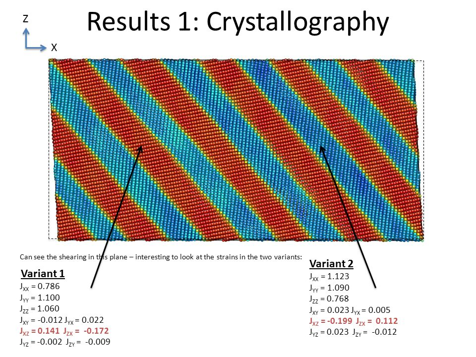 Results 1: Crystallography Can see the shearing in this plane – interesting to look at the strains in the two variants: Z X J XX = 0.786 J YY = 1.100 J ZZ = 1.060 J XY = -0.012 J YX = 0.022 J XZ = 0.141 J ZX = -0.172 J YZ = -0.002 J ZY = -0.009 J XX = 1.123 J YY = 1.090 J ZZ = 0.768 J XY = 0.023 J YX = 0.005 J XZ = -0.199 J ZX = 0.112 J YZ = 0.023 J ZY = -0.012 Variant 1 Variant 2