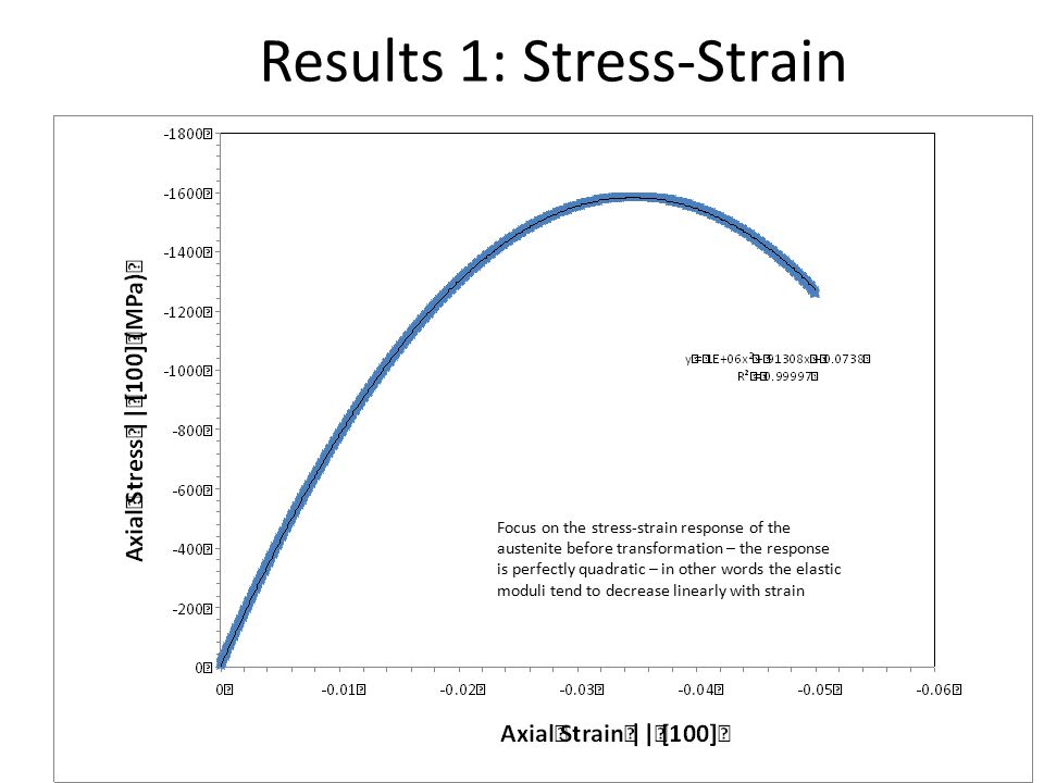 Results 1: Stress-Strain Focus on the stress-strain response of the austenite before transformation – the response is perfectly quadratic – in other words the elastic moduli tend to decrease linearly with strain