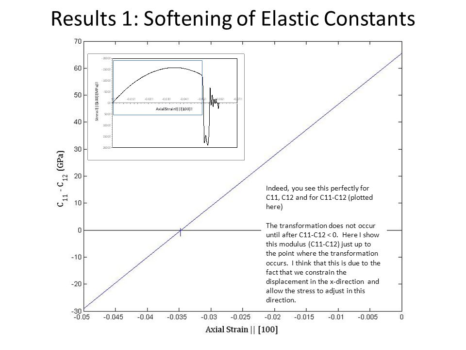 Results 1: Softening of Elastic Constants Indeed, you see this perfectly for C11, C12 and for C11-C12 (plotted here) The transformation does not occur until after C11-C12 < 0.
