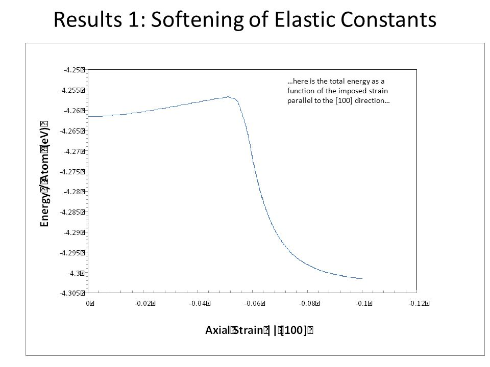 Results 1: Softening of Elastic Constants …here is the total energy as a function of the imposed strain parallel to the [100] direction…