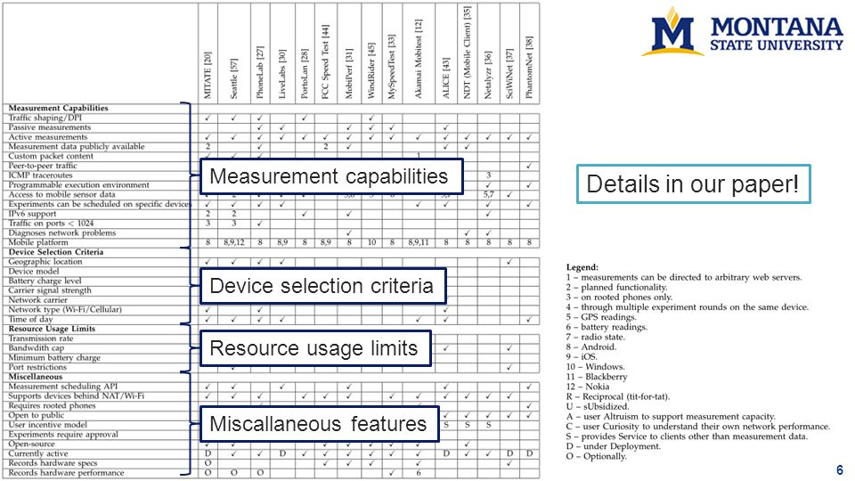 6 Details in our paper! Device selection criteria Measurement capabilities Resource usage limits Miscallaneous features
