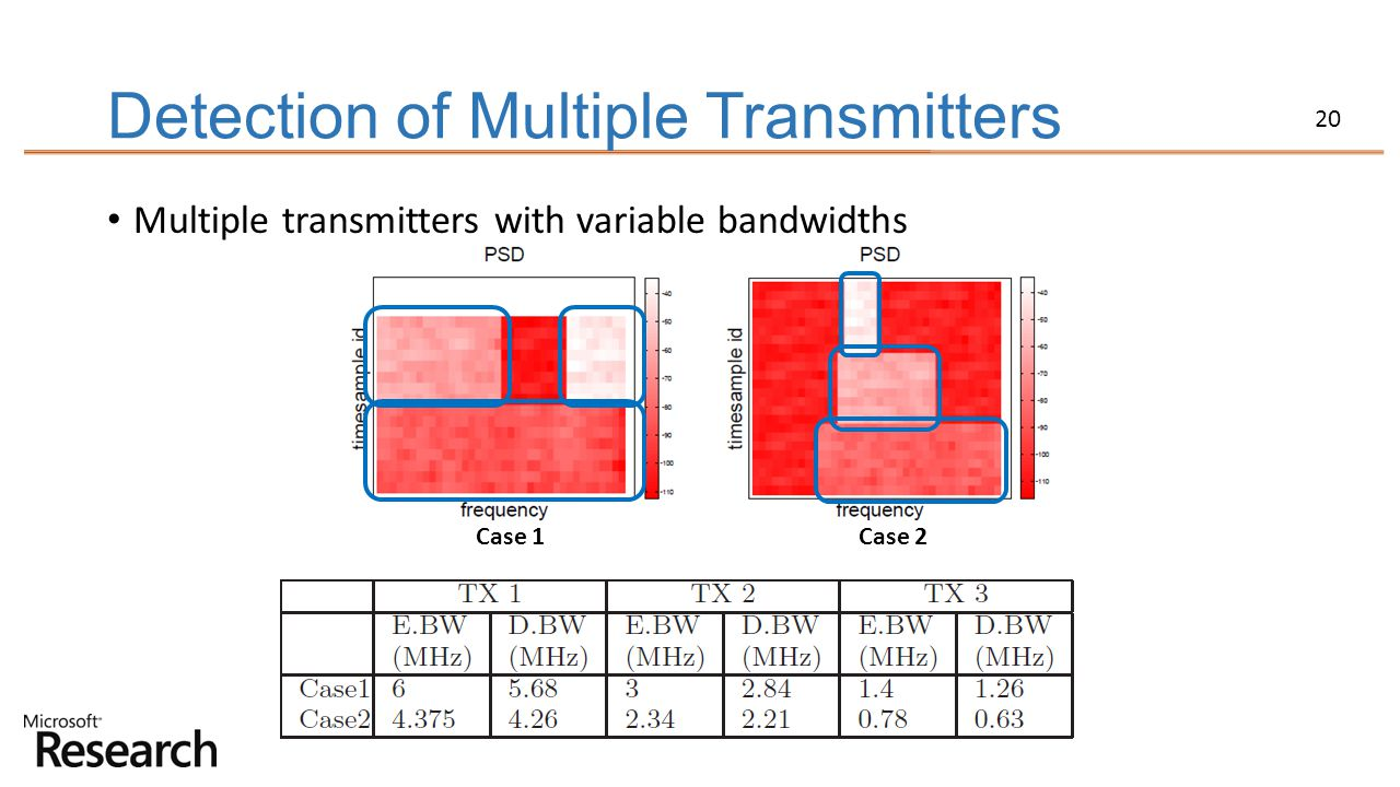 20 Detection of Multiple Transmitters Multiple transmitters with variable bandwidths Case 1 Case 2