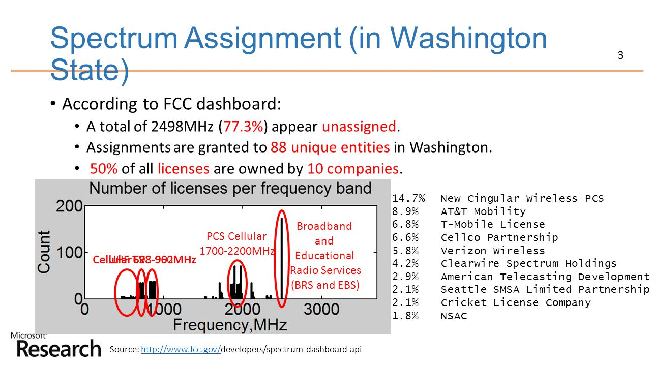 3 Spectrum Assignment (in Washington State) According to FCC dashboard: A total of 2498MHz (77.3%) appear unassigned. Assignments are granted to 88 un