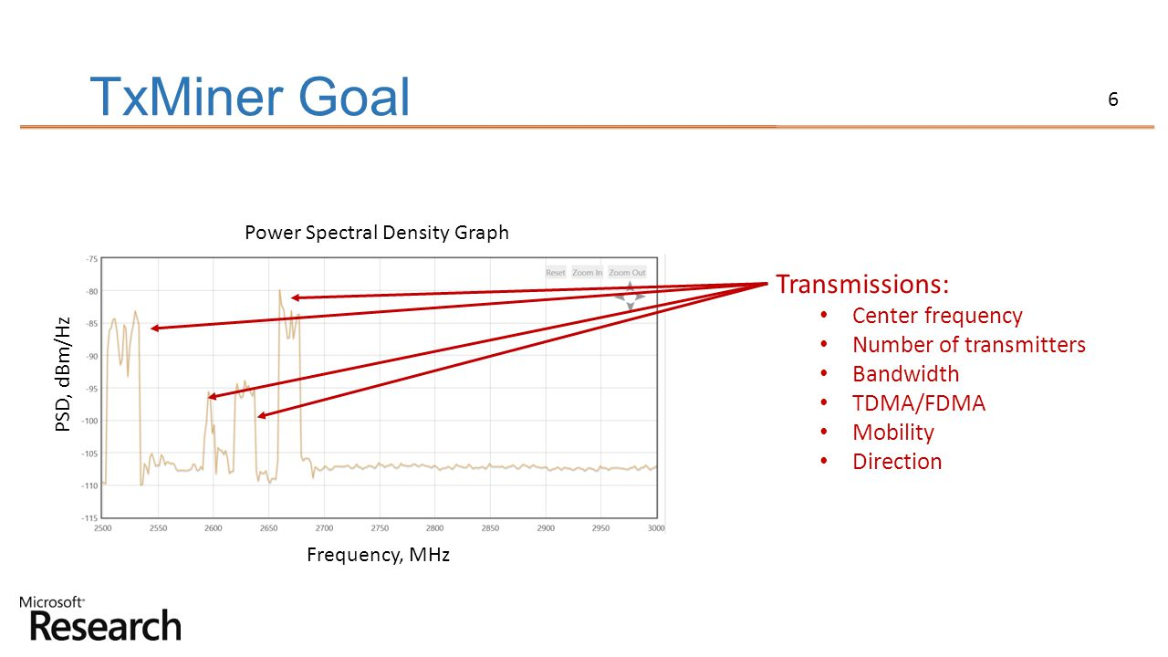 6 TxMiner Goal Power Spectral Density Graph PSD, dBm/Hz Frequency, MHz Transmissions: Center frequency Number of transmitters Bandwidth TDMA/FDMA Mobi