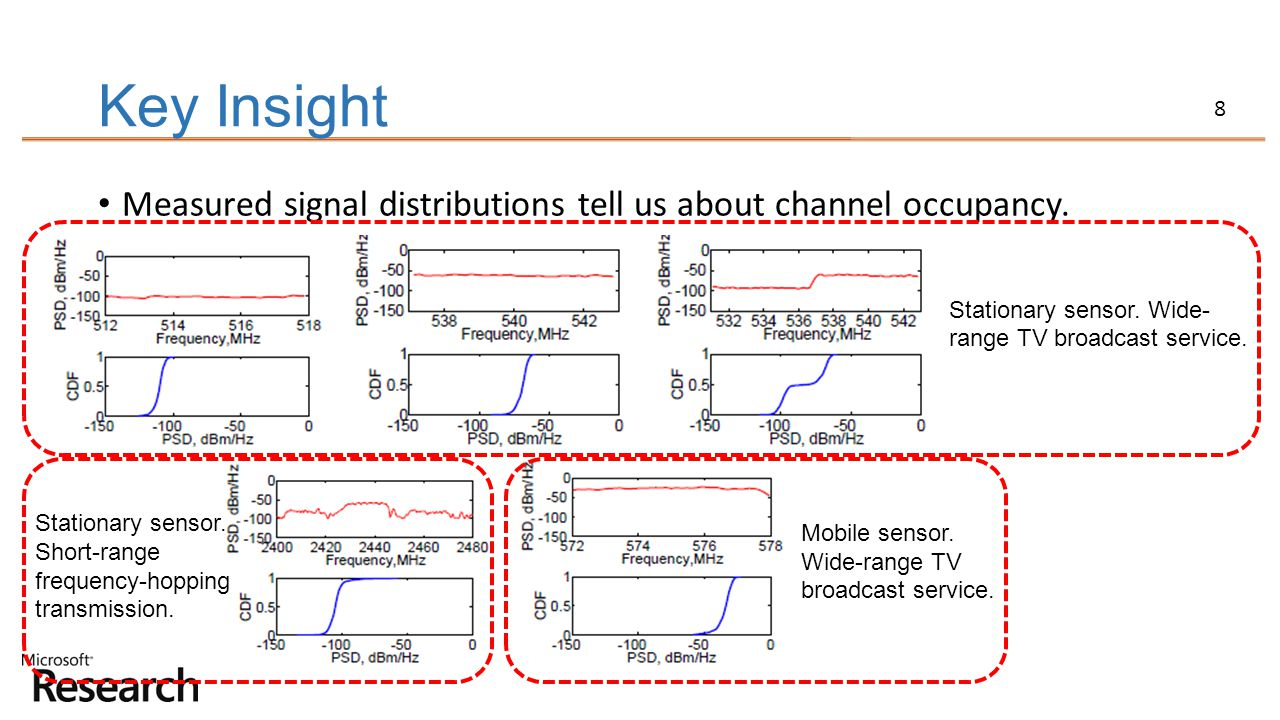 8 Key Insight Measured signal distributions tell us about channel occupancy. Stationary sensor. Wide- range TV broadcast service. Stationary sensor. S