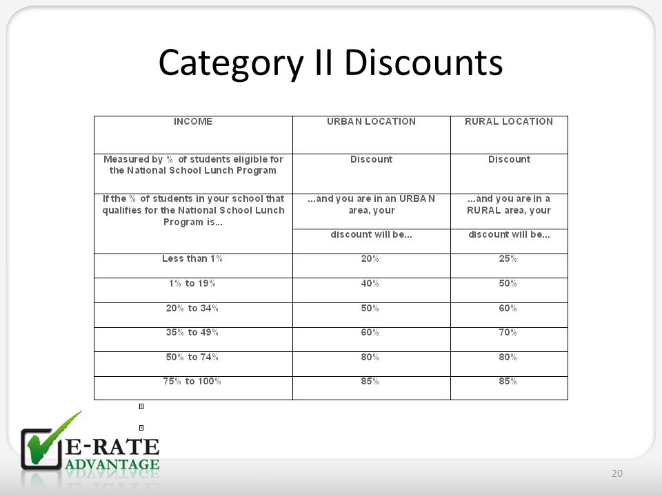 Category II Discounts 20