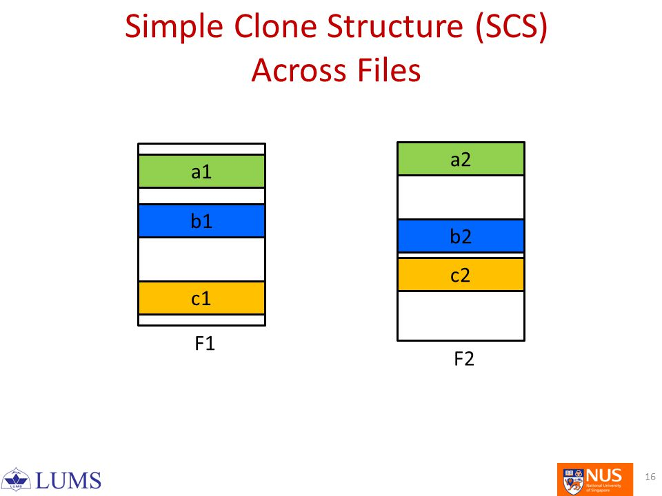 a1 b1 c1 a2 b2 c2 F1 F2 Simple Clone Structure (SCS) Across Files 16