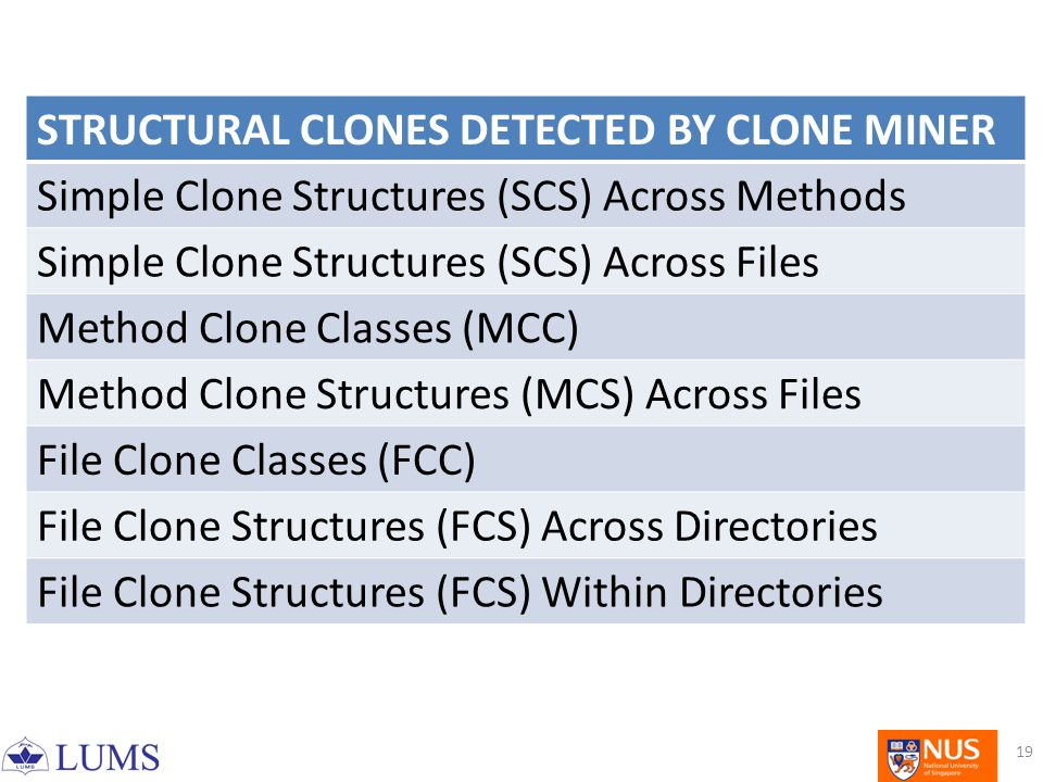 STRUCTURAL CLONES DETECTED BY CLONE MINER Simple Clone Structures (SCS) Across Methods Simple Clone Structures (SCS) Across Files Method Clone Classes (MCC) Method Clone Structures (MCS) Across Files File Clone Classes (FCC) File Clone Structures (FCS) Across Directories File Clone Structures (FCS) Within Directories 19