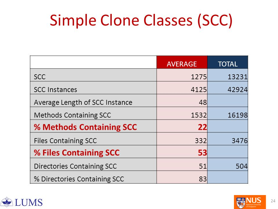 AVERAGETOTAL SCC127513231 SCC Instances412542924 Average Length of SCC Instance48 Methods Containing SCC153216198 % Methods Containing SCC22 Files Containing SCC3323476 % Files Containing SCC53 Directories Containing SCC51504 % Directories Containing SCC83 Simple Clone Classes (SCC) 24