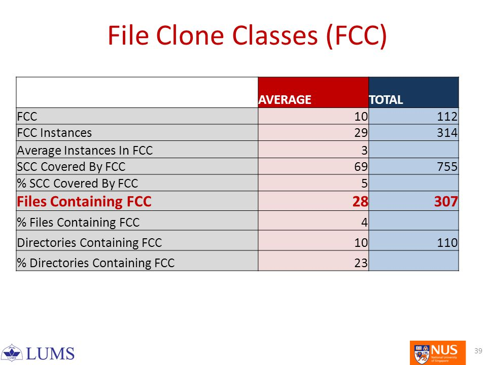 AVERAGETOTAL FCC10112 FCC Instances29314 Average Instances In FCC3 SCC Covered By FCC69755 % SCC Covered By FCC5 Files Containing FCC28307 % Files Containing FCC4 Directories Containing FCC10110 % Directories Containing FCC23 File Clone Classes (FCC) 39