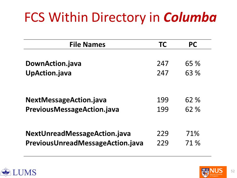 FCS Within Directory in Columba 52 File NamesTCPC DownAction.java24765 % UpAction.java24763 % NextMessageAction.java19962 % PreviousMessageAction.java19962 % NextUnreadMessageAction.java22971% PreviousUnreadMessageAction.java22971 %