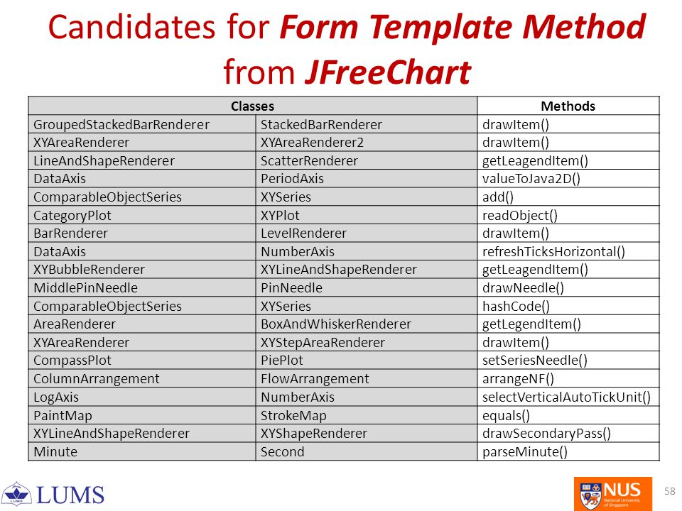 Candidates for Form Template Method from JFreeChart ClassesMethods GroupedStackedBarRendererStackedBarRendererdrawItem() XYAreaRendererXYAreaRenderer2