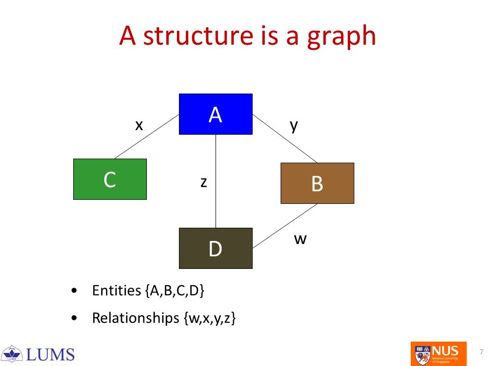 7 A structure is a graph A D C B xy z w Entities {A,B,C,D} Relationships {w,x,y,z}