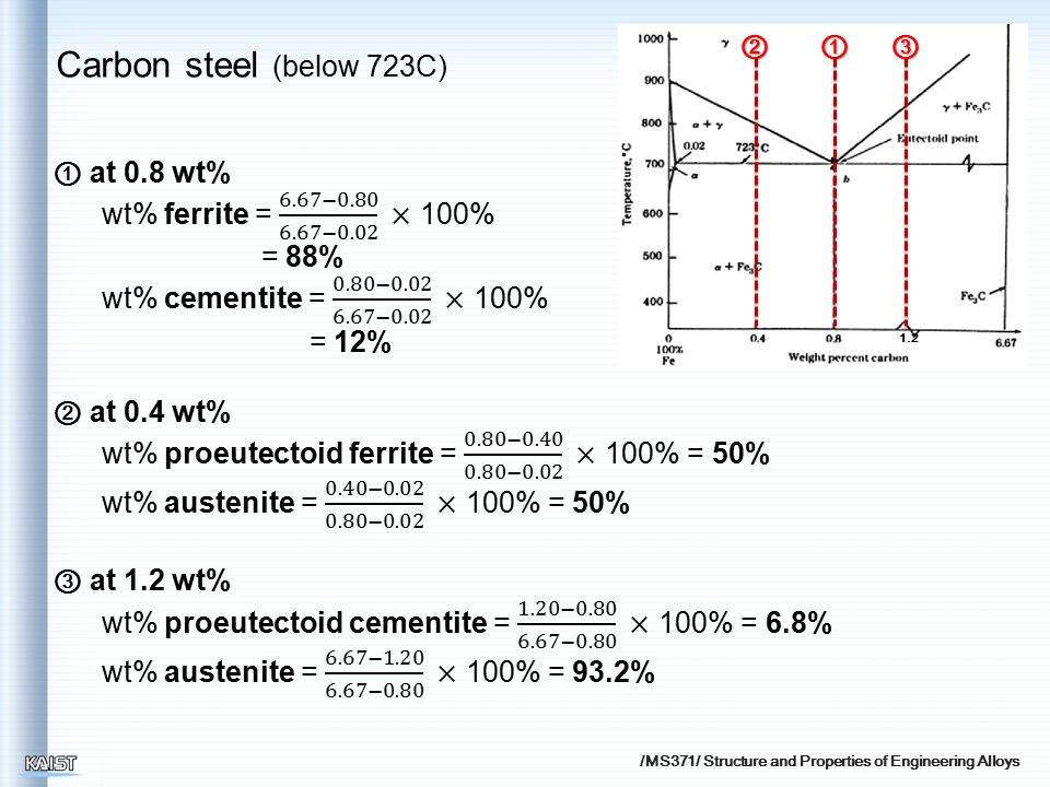 /MS371/ Structure and Properties of Engineering Alloys 1.2 ①②③ Carbon steel (below 723C)