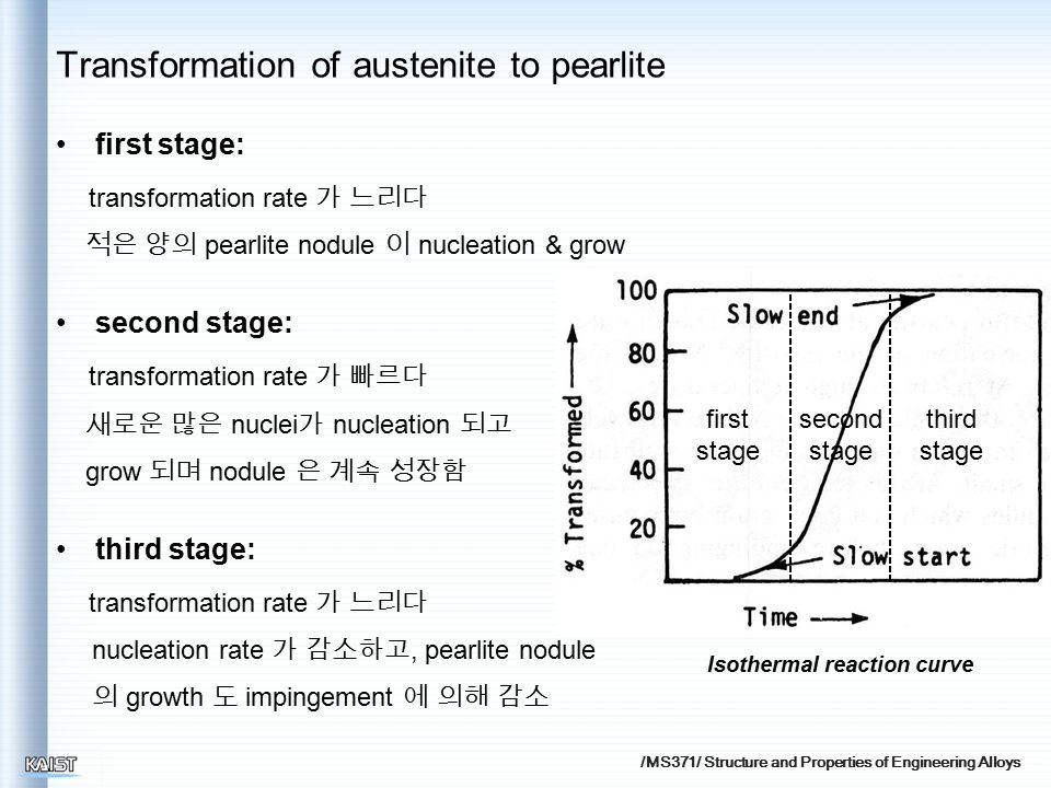 /MS371/ Structure and Properties of Engineering Alloys Isothermal reaction curve first stage second stage third stage first stage: transformation rate
