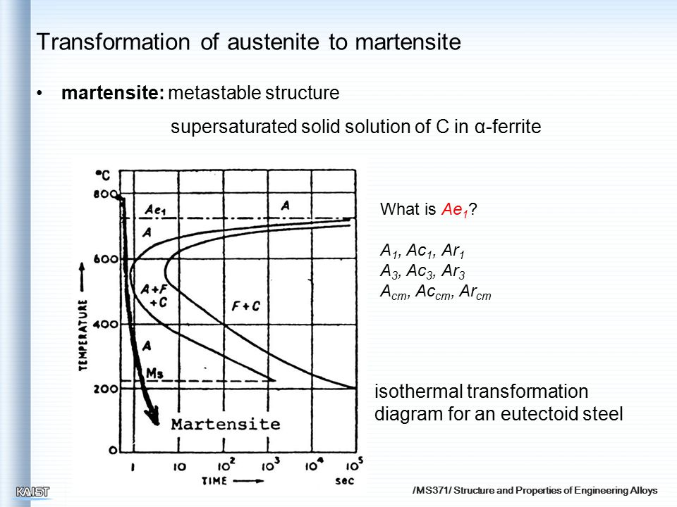 /MS371/ Structure and Properties of Engineering Alloys martensite: metastable structure supersaturated solid solution of C in α-ferrite isothermal transformation diagram for an eutectoid steel Transformation of austenite to martensite What is Ae 1 .