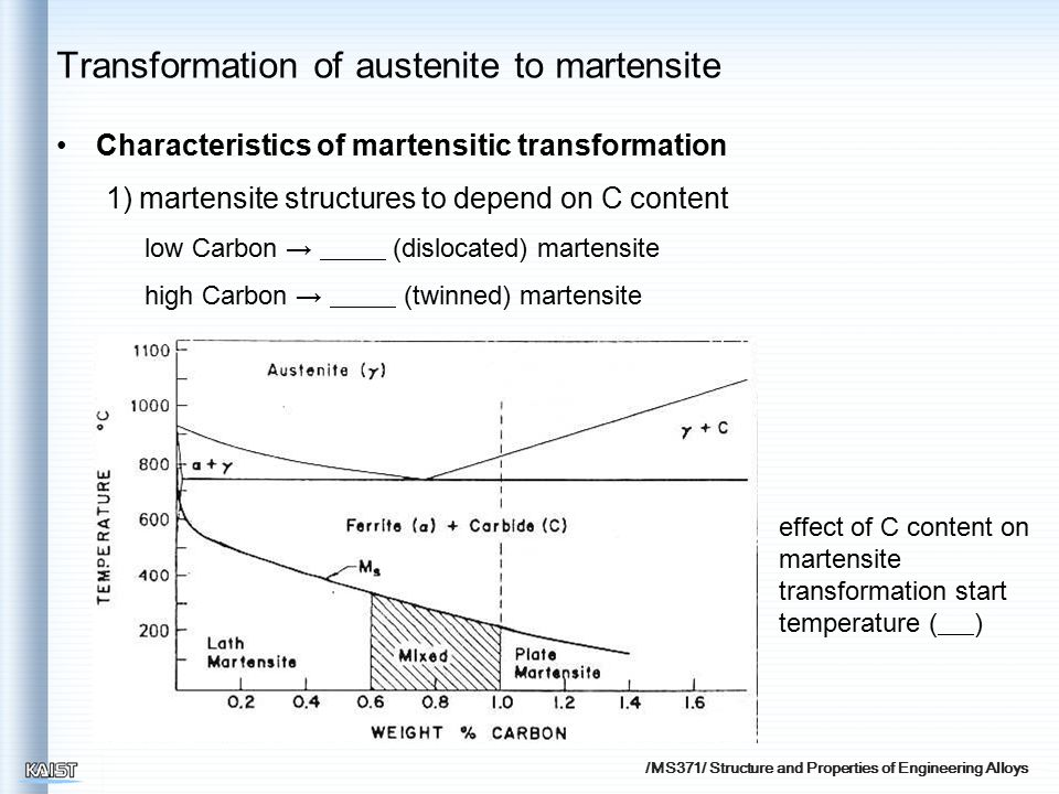 /MS371/ Structure and Properties of Engineering Alloys Characteristics of martensitic transformation 1) martensite structures to depend on C content l