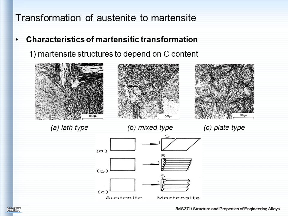/MS371/ Structure and Properties of Engineering Alloys (b) mixed type(a) lath type(c) plate type Transformation of austenite to martensite Characteris