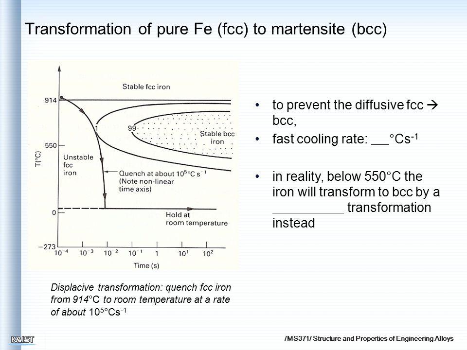 /MS371/ Structure and Properties of Engineering Alloys Transformation of pure Fe (fcc) to martensite (bcc) Displacive transformation: quench fcc iron from 914 °C to room temperature at a rate of about 10 5 °Cs -1 to prevent the diffusive fcc  bcc, fast cooling rate: °Cs -1 in reality, below 550°C the iron will transform to bcc by a transformation instead