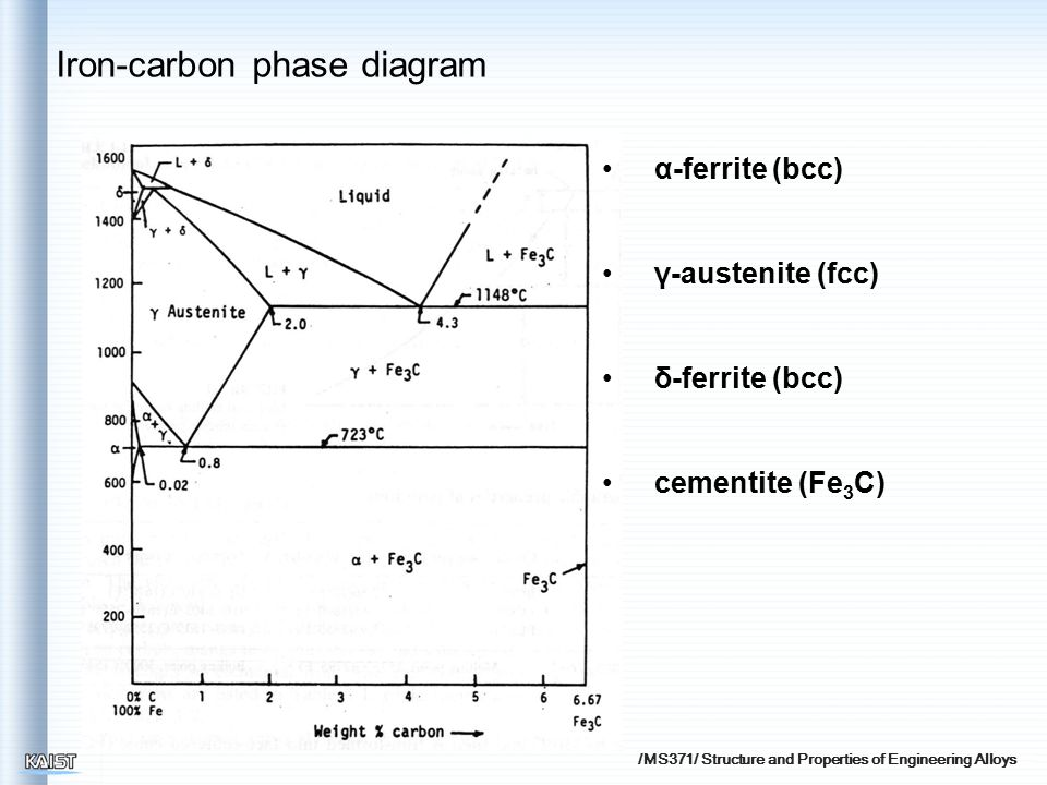 /MS371/ Structure and Properties of Engineering Alloys α-ferrite (bcc) γ-austenite (fcc) δ-ferrite (bcc) cementite (Fe 3 C) Iron-carbon phase diagram