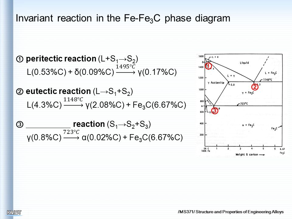 /MS371/ Structure and Properties of Engineering Alloys ① ② ③ Invariant reaction in the Fe-Fe 3 C phase diagram