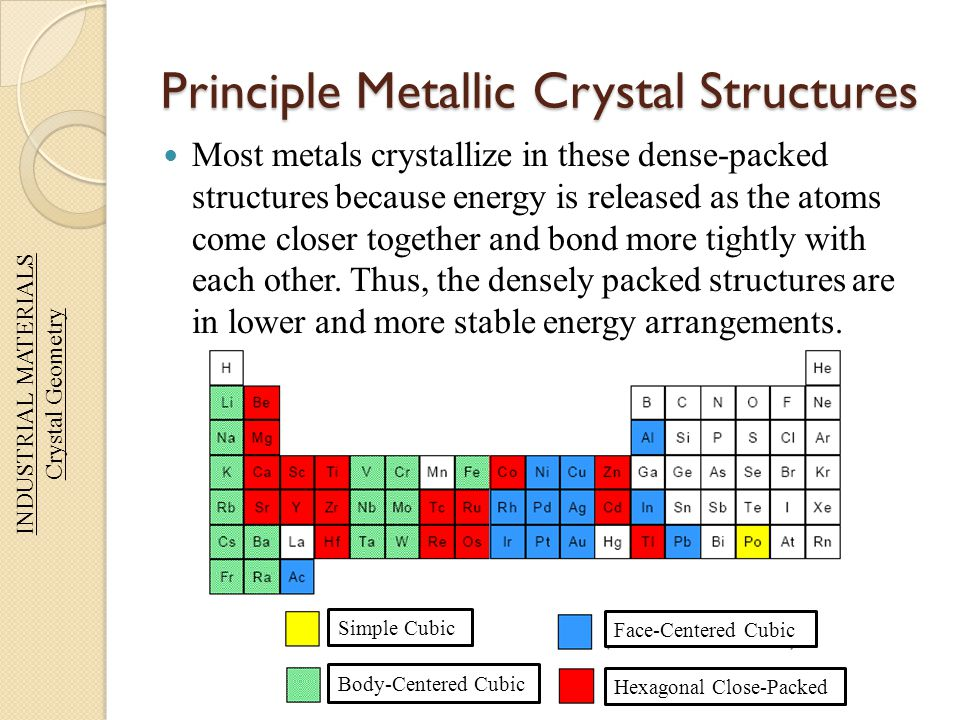 Principle Metallic Crystal Structures Most metals crystallize in these dense-packed structures because energy is released as the atoms come closer tog