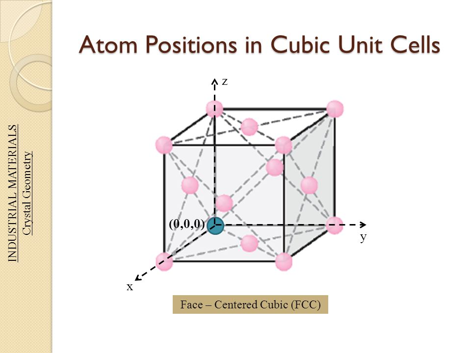 Atom Positions in Cubic Unit Cells INDUSTRIAL MATERIALS Crystal Geometry Face – Centered Cubic (FCC) (0,0,0) x y z