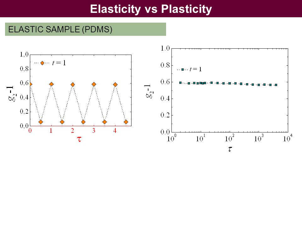Elasticity vs Plasticity ELASTIC SAMPLE (PDMS)