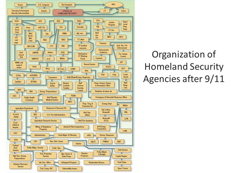 Independent Executive Agencies Established by Congress with separate status outside the executive branch Given a specific mandate and generally perform a service function, not a regulatory one.