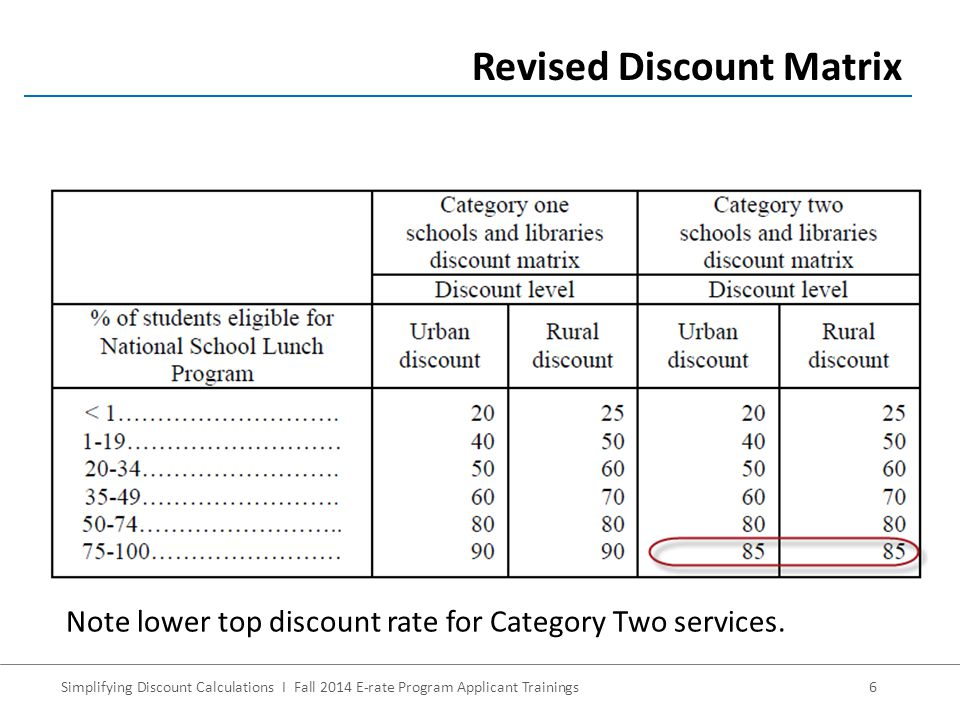 Simplifying Discount Calculations I Fall 2014 E-rate Program Applicant Trainings6 Revised Discount Matrix Note lower top discount rate for Category Two services.