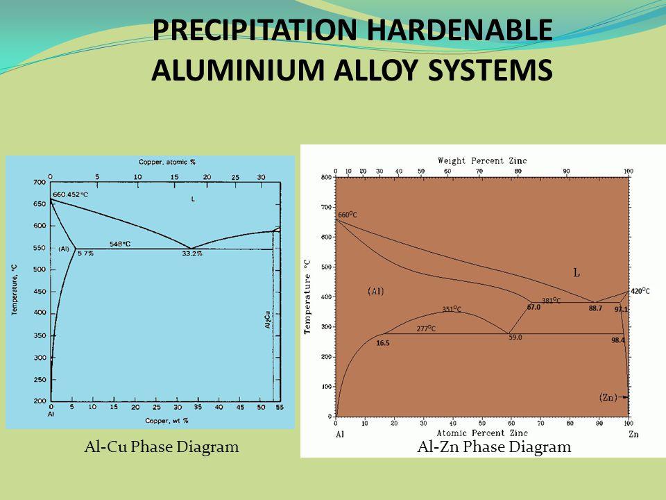 Al-Cu Phase DiagramAl-Zn Phase Diagram PRECIPITATION HARDENABLE ALUMINIUM ALLOY SYSTEMS