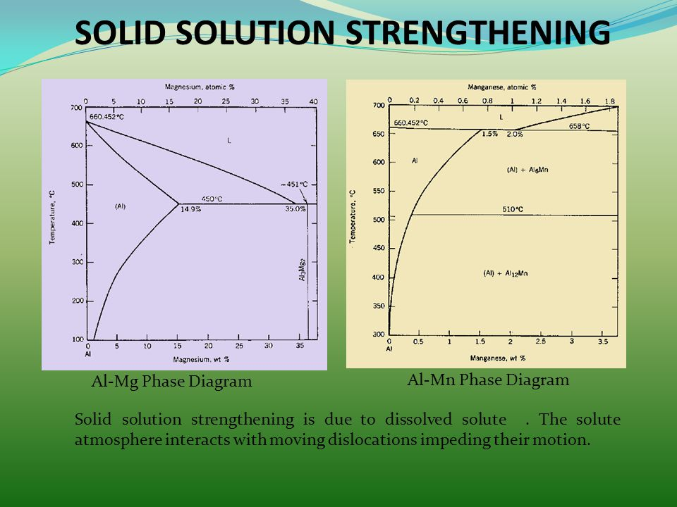 Al-Mg Phase Diagram Al-Mn Phase Diagram SOLID SOLUTION STRENGTHENING Solid solution strengthening is due to dissolved solute. The solute atmosphere in