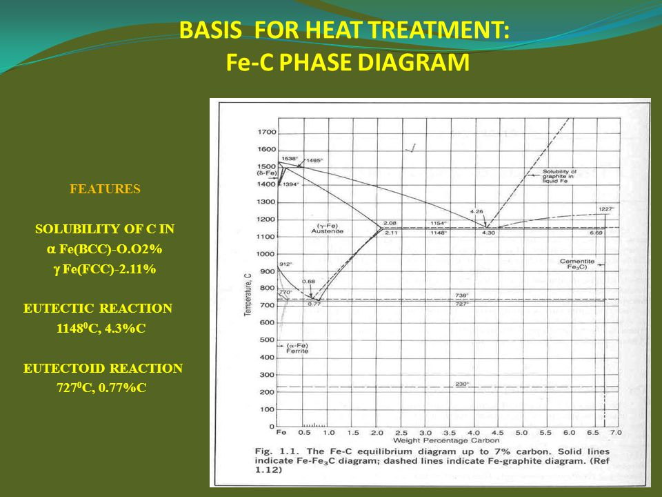 BASIS FOR HEAT TREATMENT: Fe-C PHASE DIAGRAM FEATURES SOLUBILITY OF C IN  Fe(BCC)-O.O2%  Fe(FCC)-2.11% EUTECTIC REACTION 1148 0 C, 4.3%C EUTECTOID R